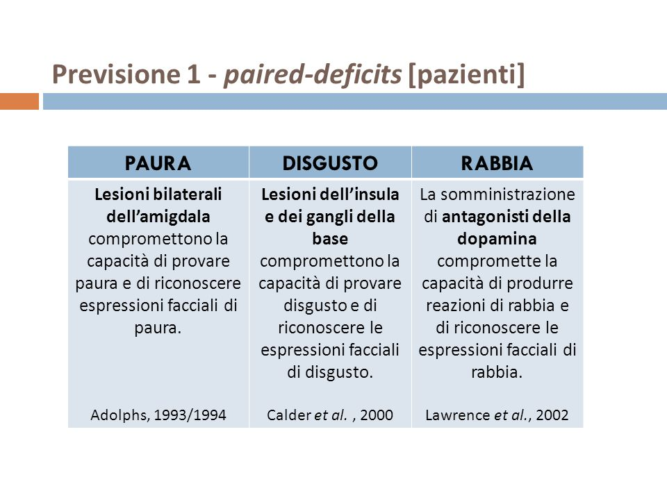 Previsione 1 - paired-deficits [pazienti]